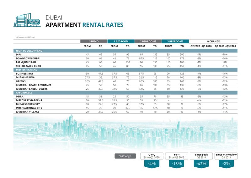 Dubai apartment rental rates Q3-2020