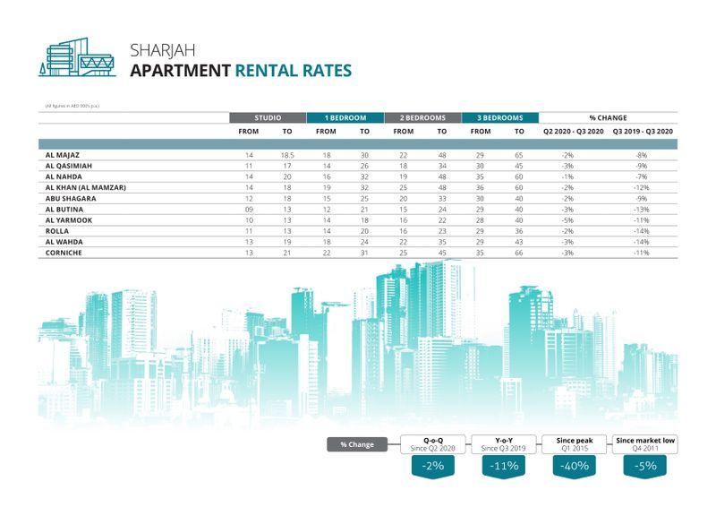 Sharjah apartment rental range in Q3-2020