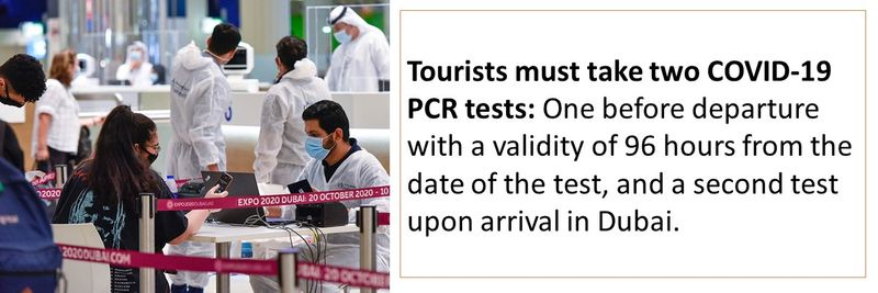 Tourists must take two COVID-19 PCR tests: One before departure with a validity of 96 hours from the date of the test, and a second test upon arrival in Dubai.