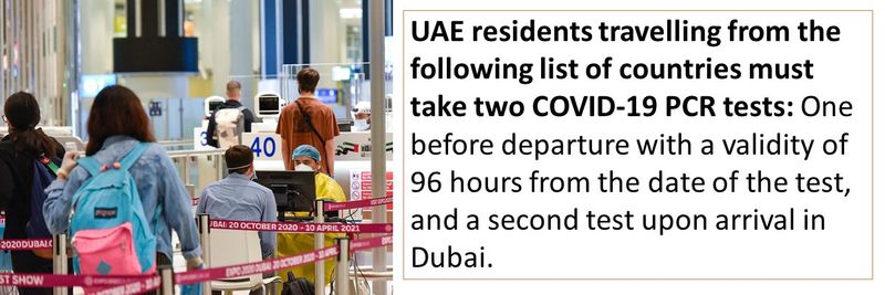 UAE residents travelling from the following list of countries must take two COVID-19 PCR tests: One before departure with a validity of 96 hours from the date of the test, and a second test upon arrival in Dubai.