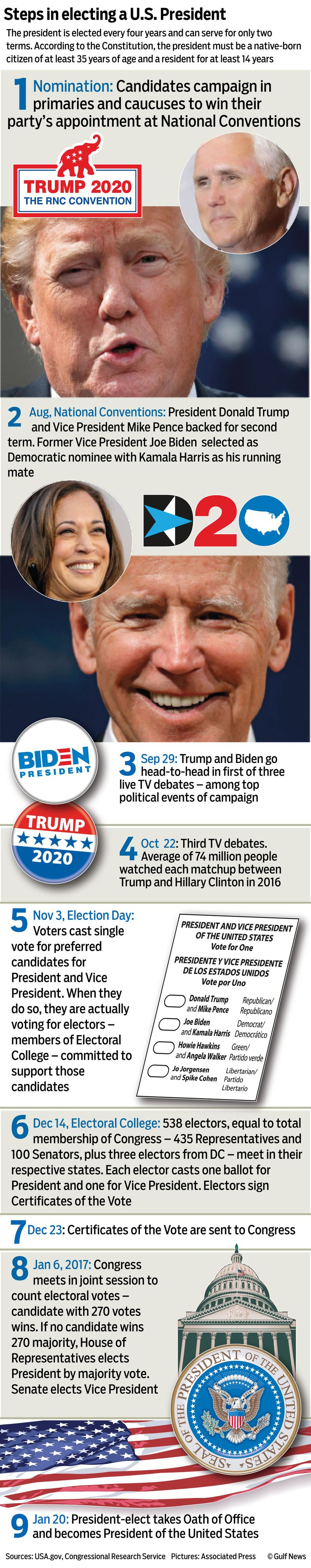US election graphic