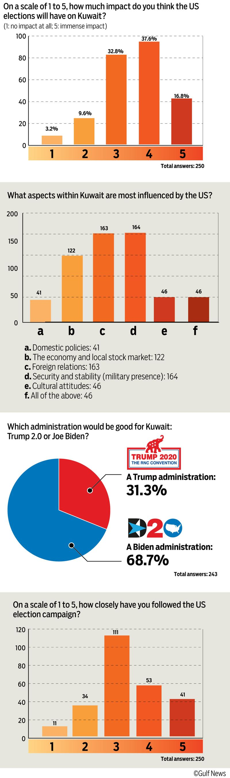 Kuwait US elections Poll