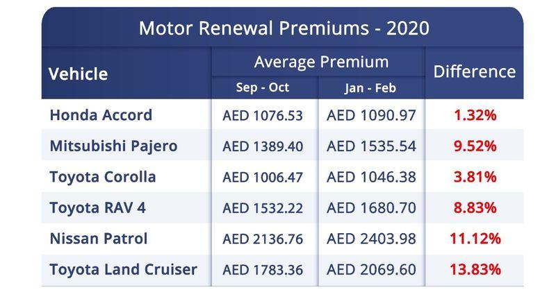 Motor Insurance UAE