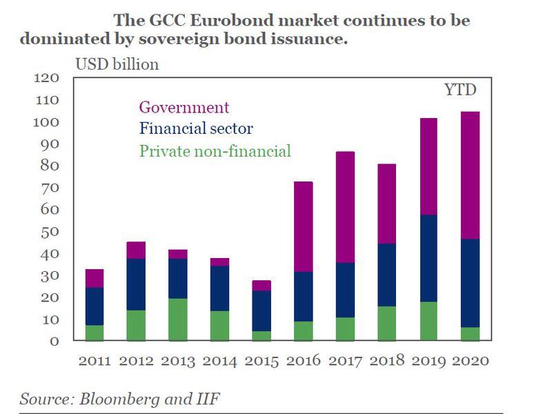 GCC bonds