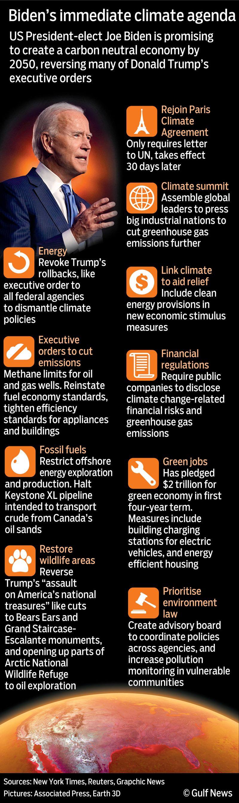 Graphic Biden climate strategies