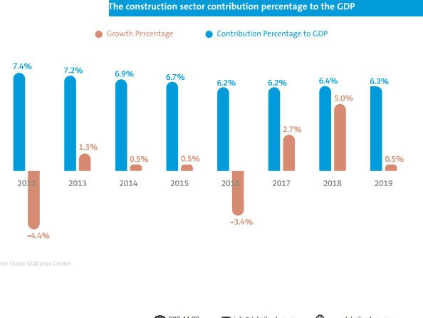 Construction sector's contribution to Dubai's GDP
