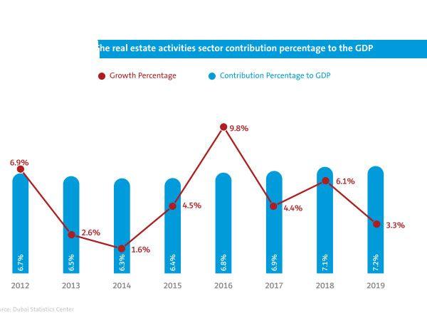 Real Estate's contribution to Dubai's GDP