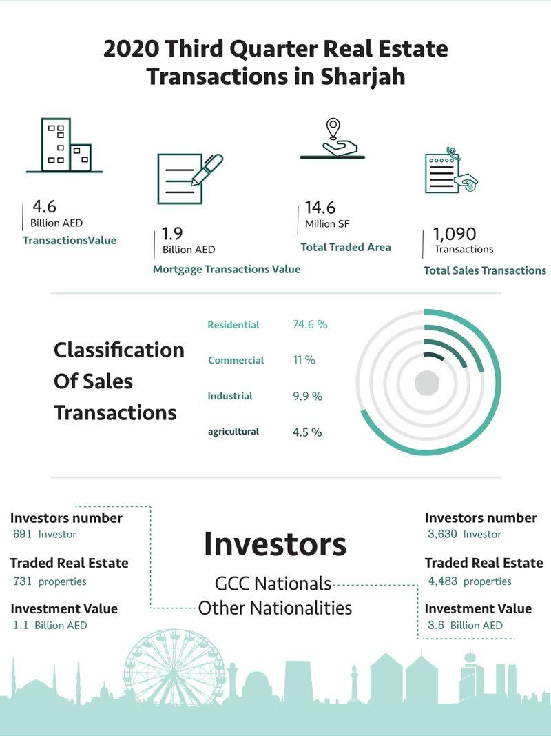 Sharjah real estate transactions