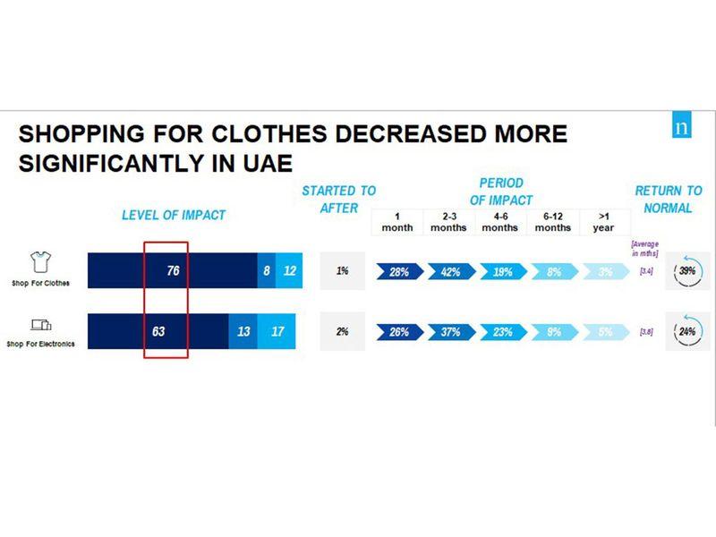 UAE fashion spending