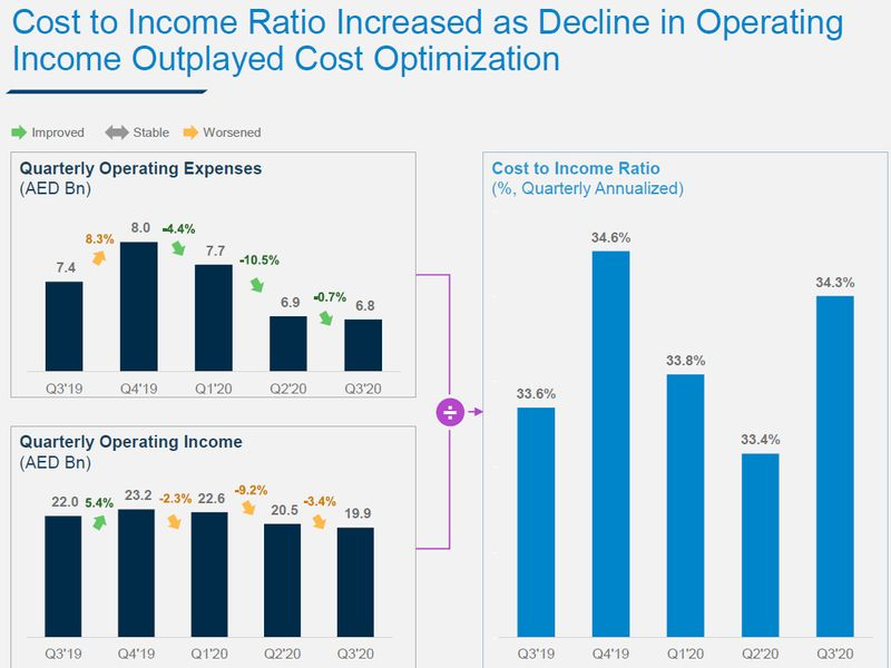 Cost to income ratio