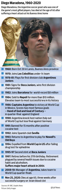 20201126 diego maradona 1960-2020