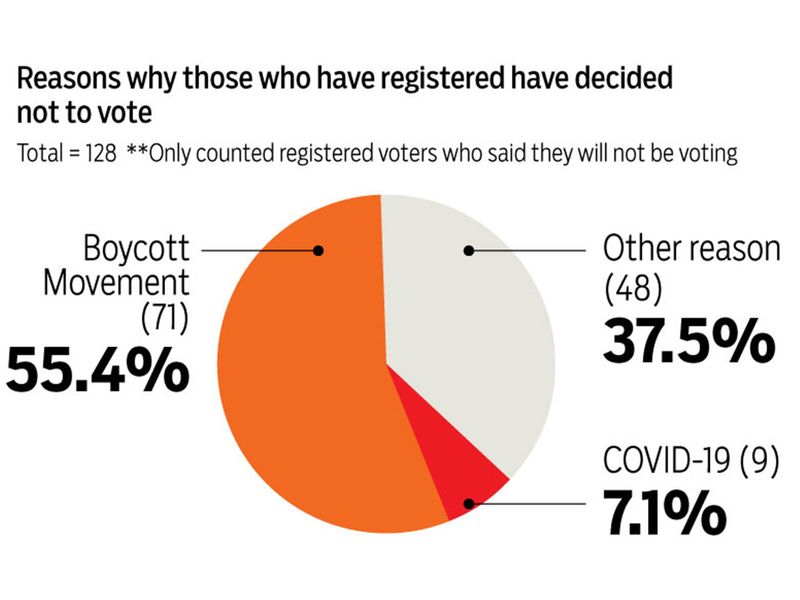 20201202-Kuwait-Elections_10-1606921704955