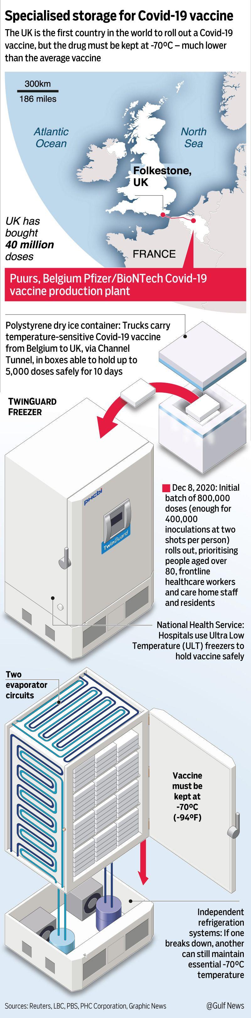 Graphic Specialised storage covid vaccine pfizer