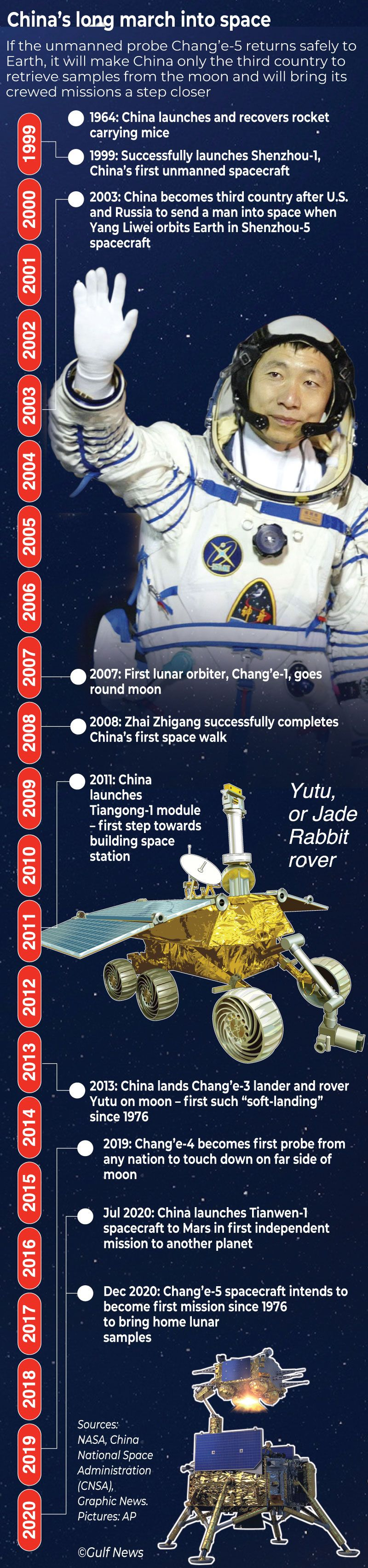 Graphic china space exploration