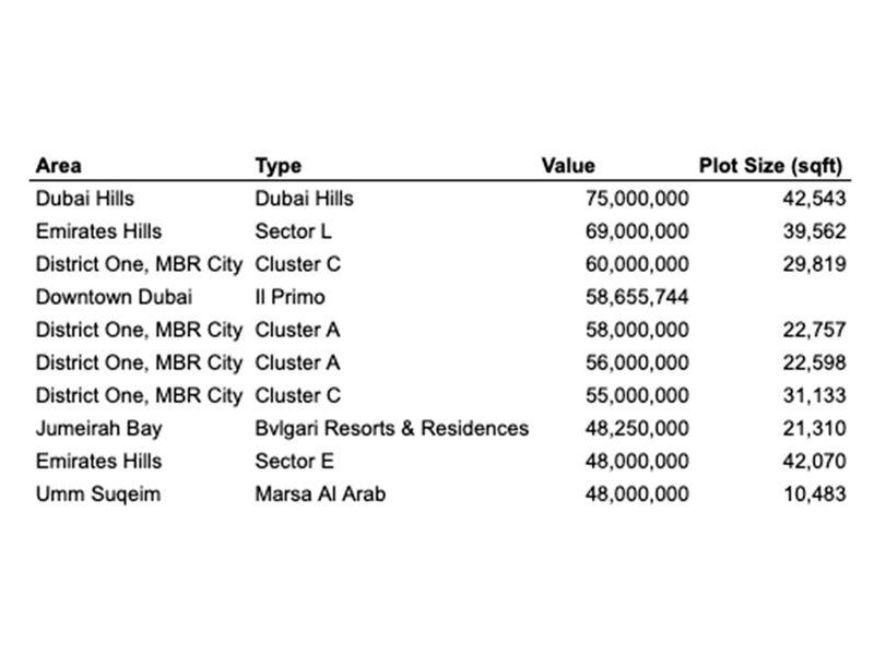 Dubai Property Deals