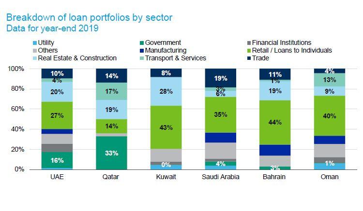 loan portfolios