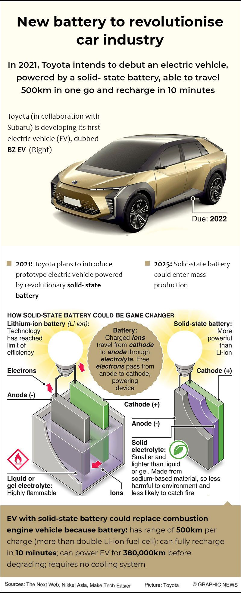 20201221 solid state battery