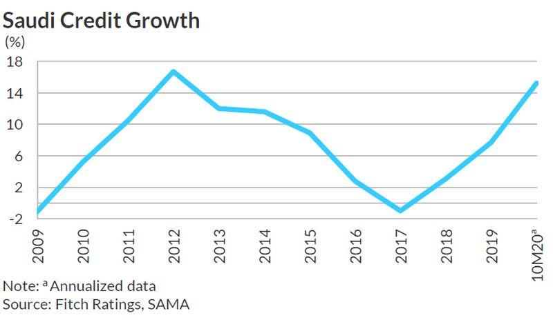 Saudi credit growth