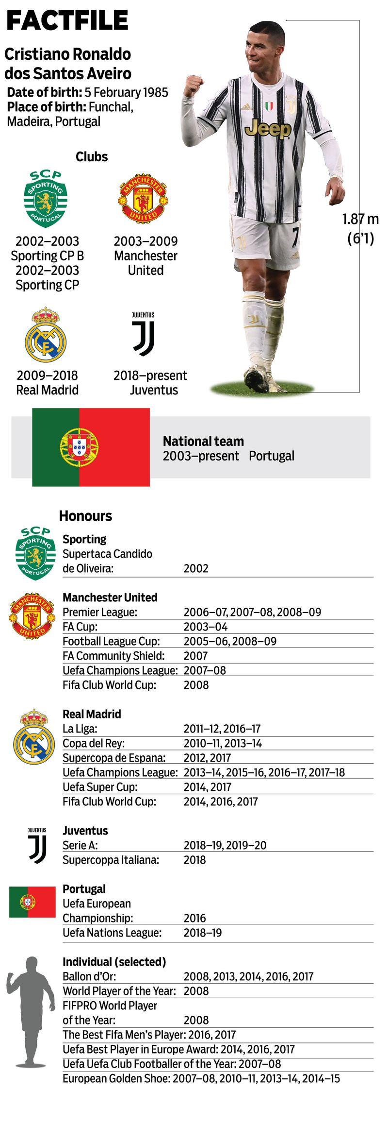 Ronaldo factfile