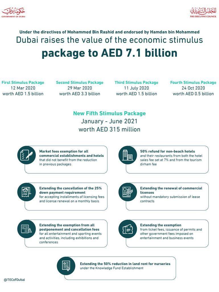 Dubai Stimulus