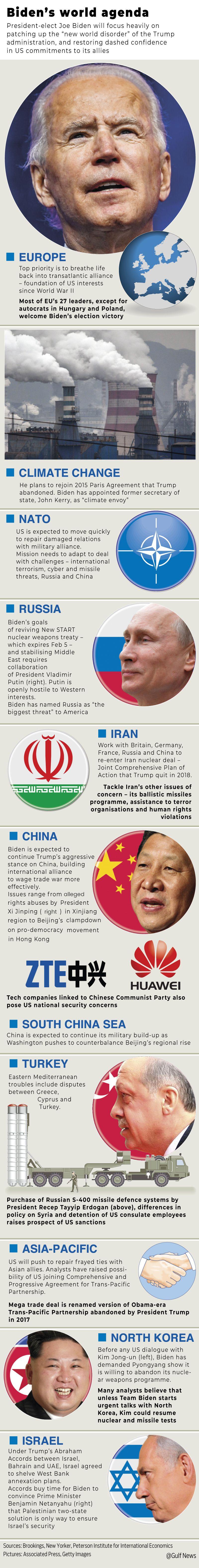 Graphic Biden world agenda