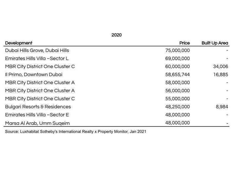 Dubai's Costliest Home Deals - 2020