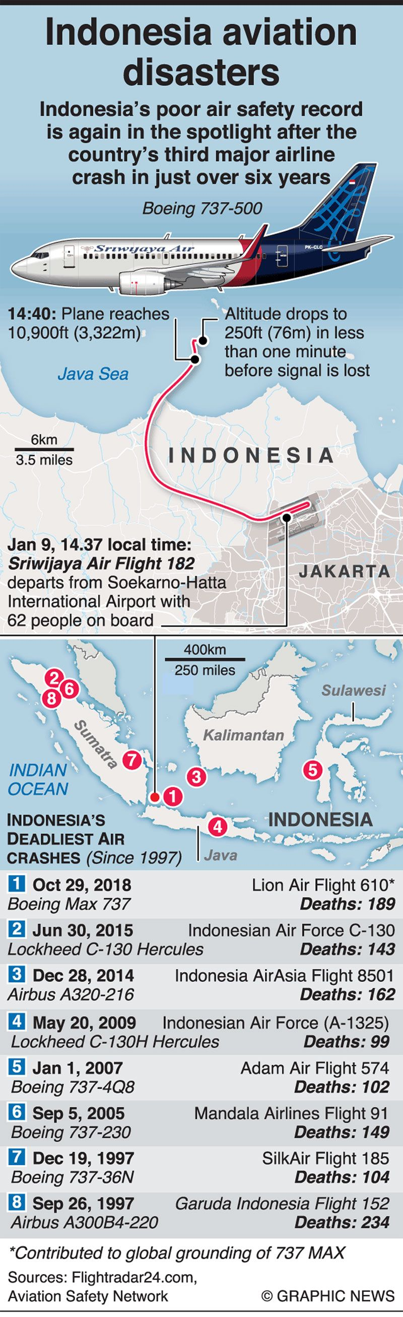 Infographic: Indonesia aviation disasters