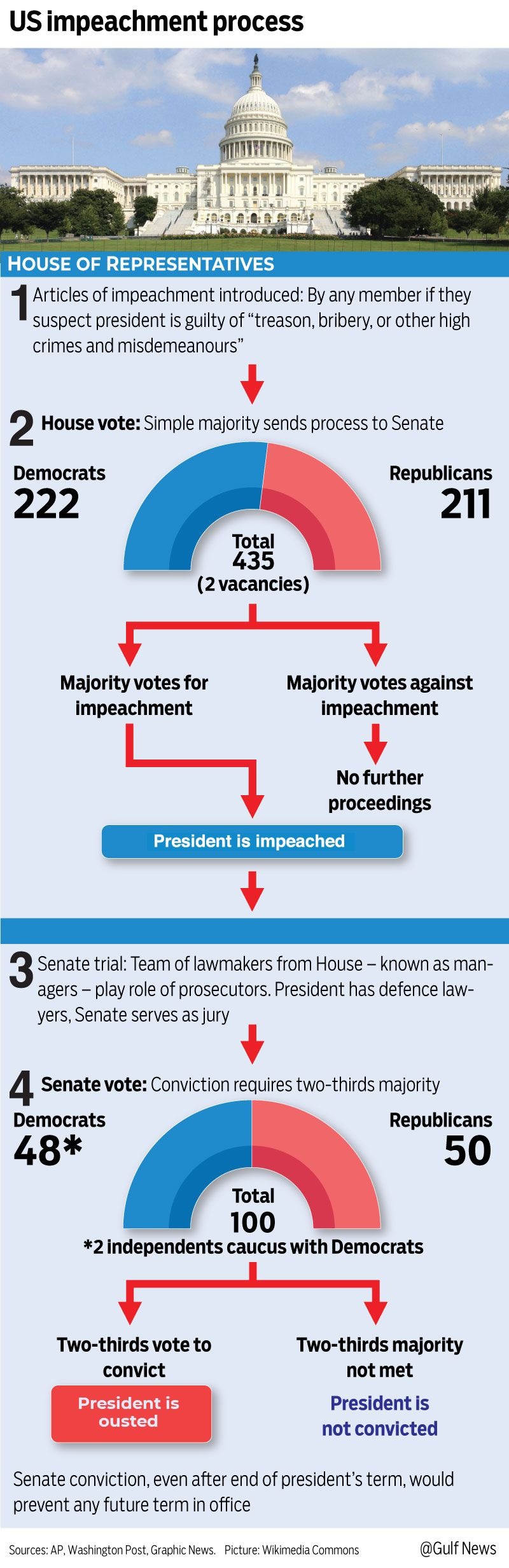 Graphic US impeachment process Trump