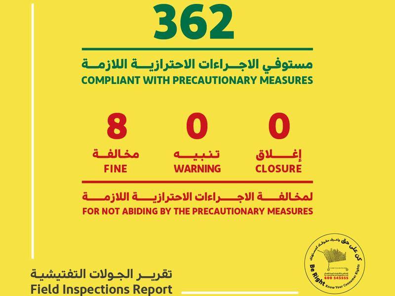 Dubai inspectors fine eight establishments for breaking COVID-19 safety rules