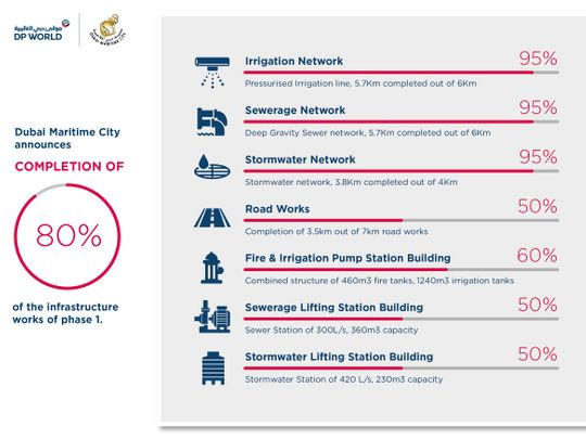 Dubai Maritime City project report