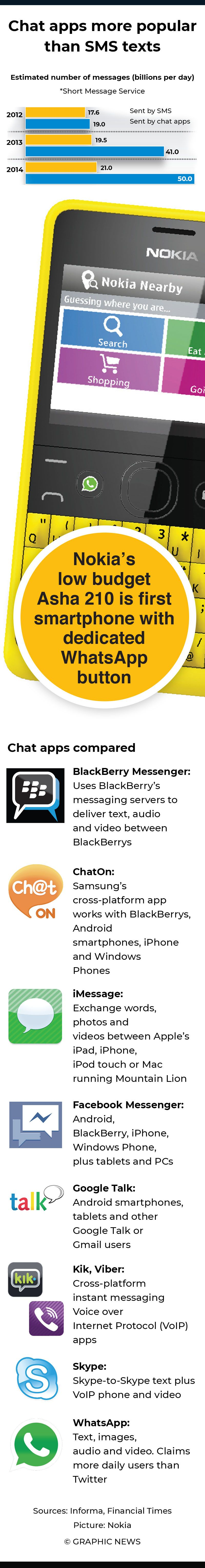 Chats replace SMS