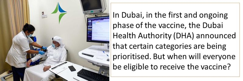 In Dubai, in the first and ongoing phase of the vaccine, the Dubai Health Authority (DHA) announced that certain categories are being prioritised. But when will everyone be eligible to receive the vaccine?