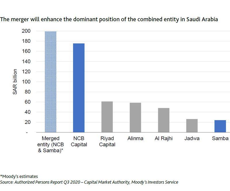 Saudi asset management