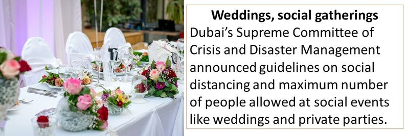 Weddings, social gatherings Dubai's Supreme Committee of Crisis and Disaster Management announced guidelines on social distancing and maximum number of people allowed at social events like weddings and private parties.