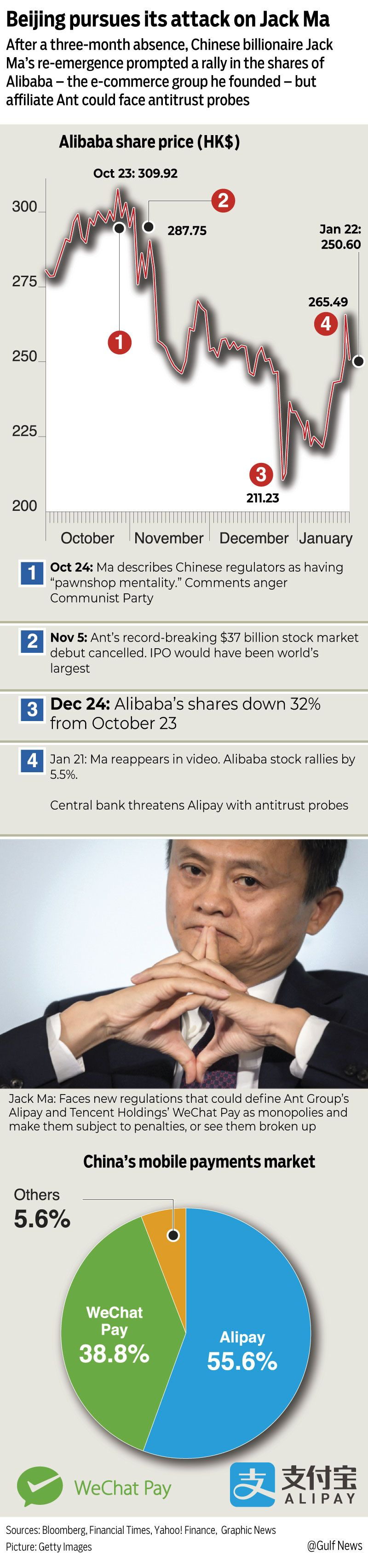 Beijing pursues its attack on Alibaba