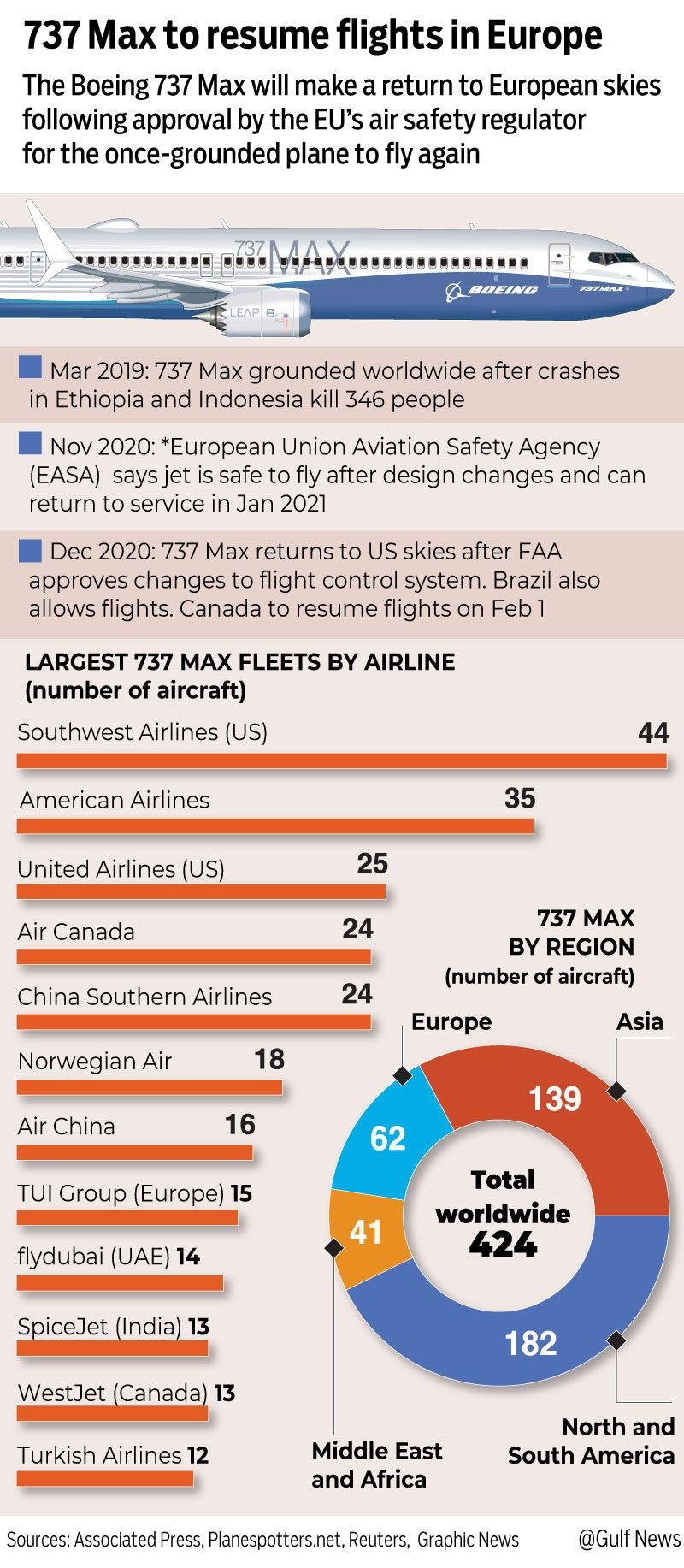 Infographic: 737 Max to be cleared to fly in Europe