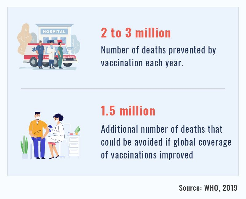 Number of deaths prevent by vaccination each year