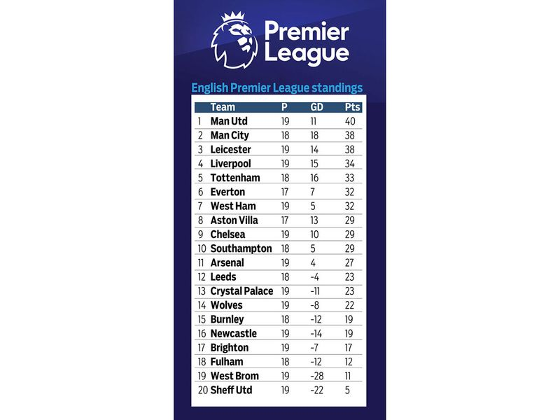 The 2020-21 Premier League standings at the halfway stage