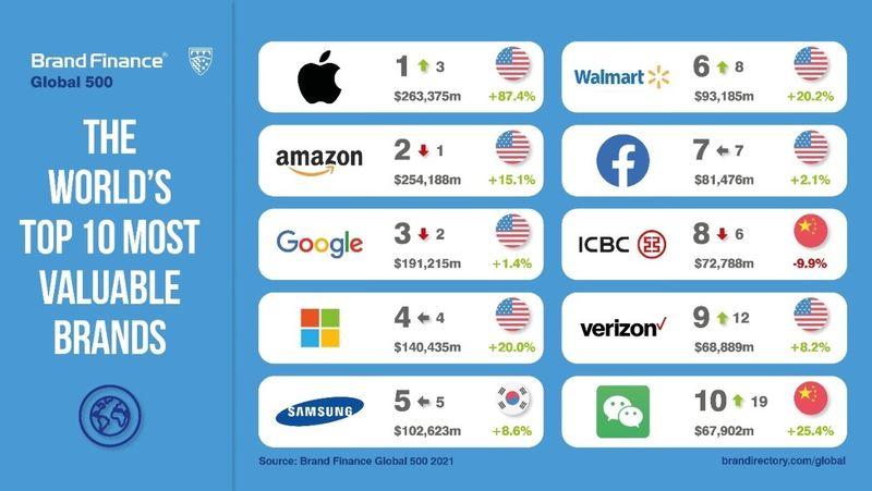 2020 Brand Finance