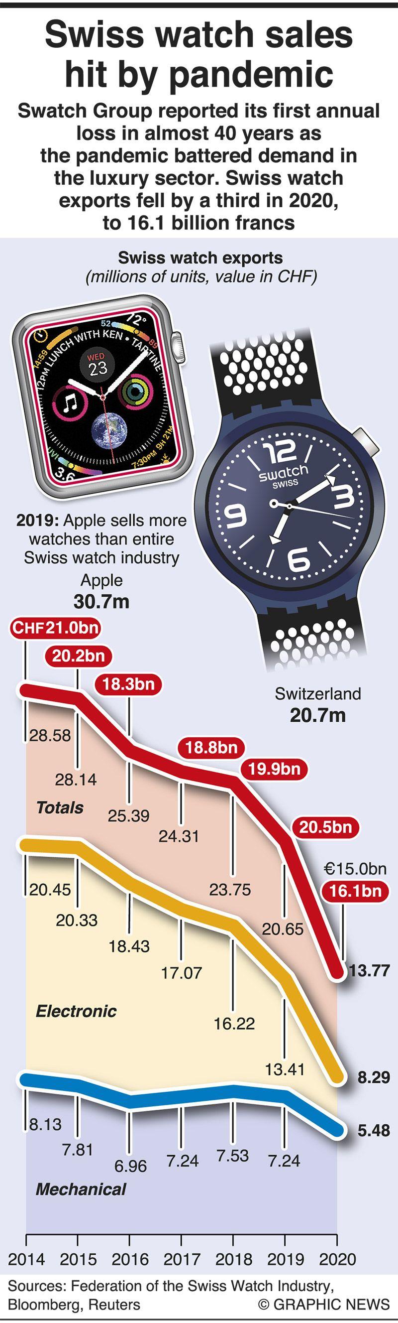 Swiss watch sales hit by COVID-19