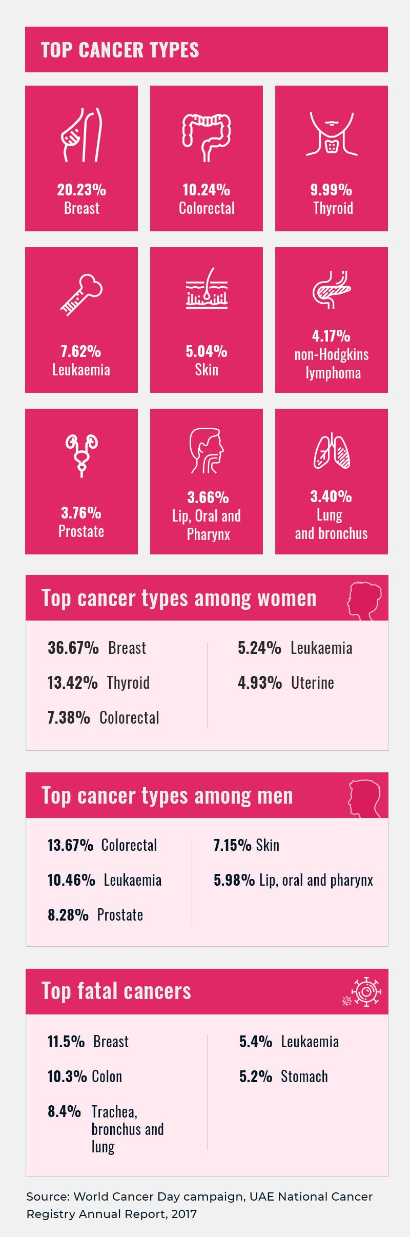 Graphic top cancer types