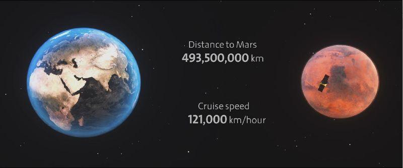Mars Hope Probe distance