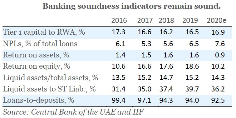 Banking soundness