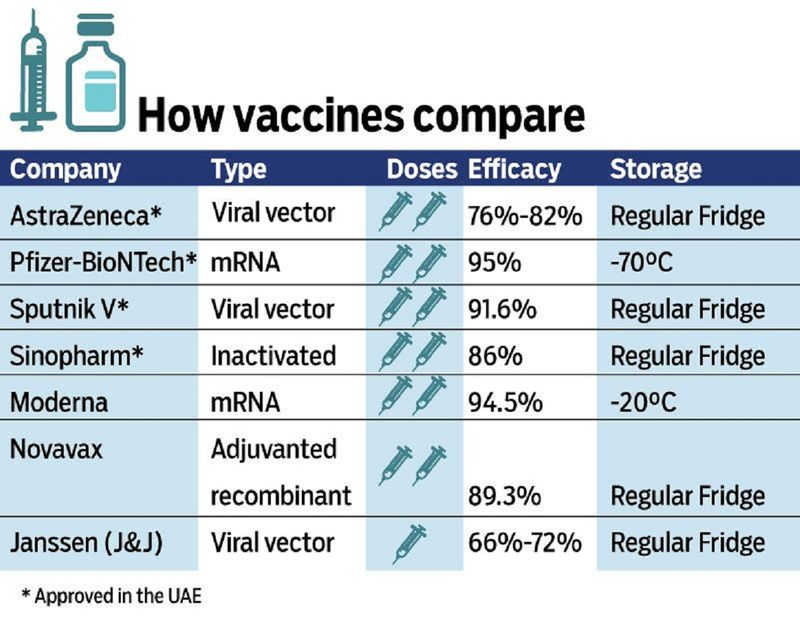 How vaccines Compare
