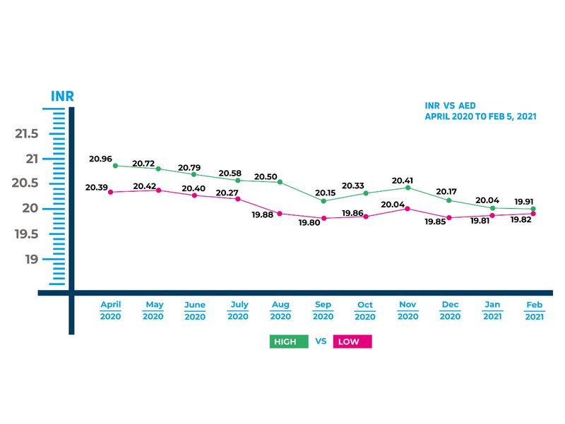 India Rupee Graph