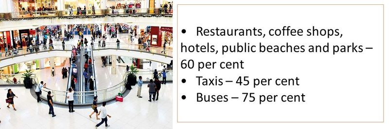 •	Restaurants, coffee shops, hotels, public beaches and parks – 60 per cent •	Taxis – 45 per cent •	Buses – 75 per cent