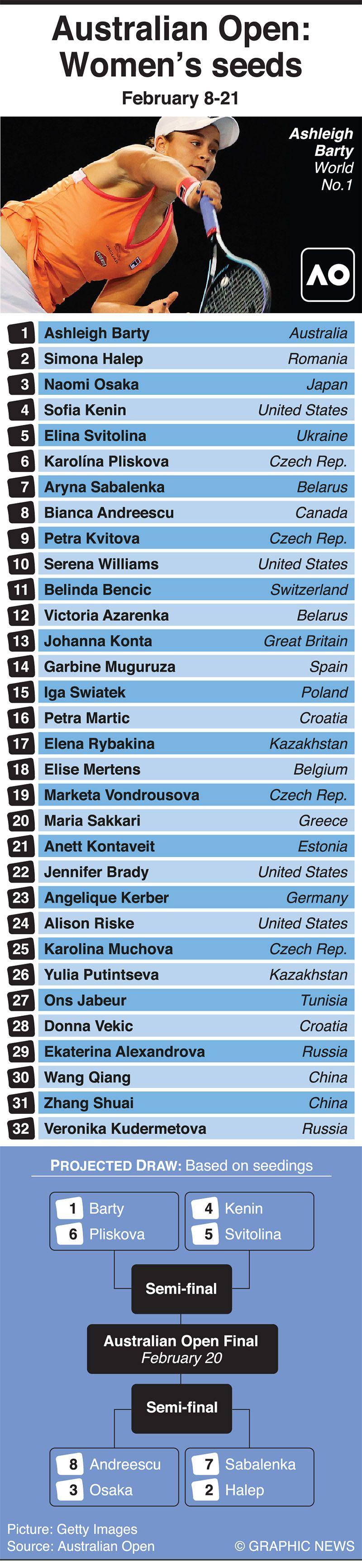 Infographic: Australian Open women's seeds 2021