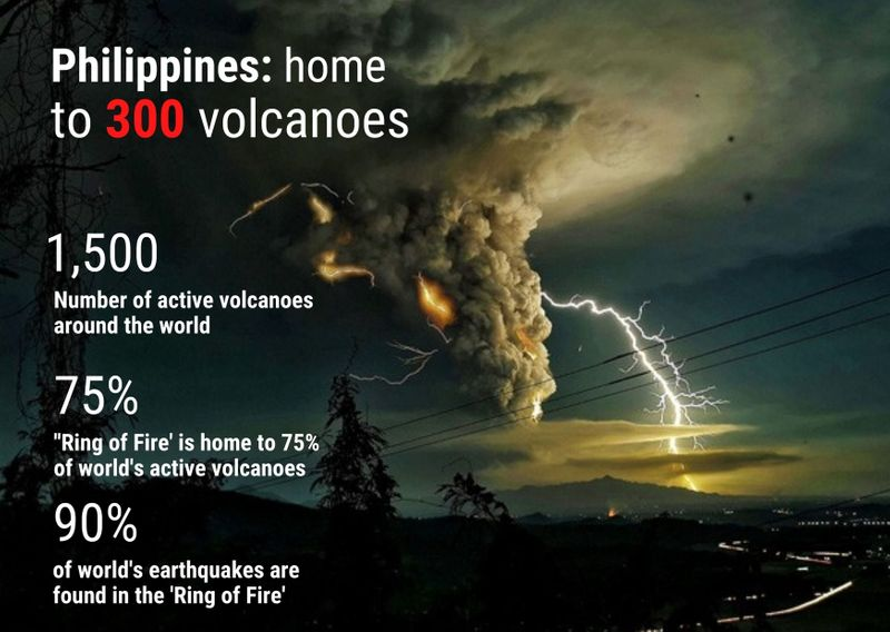 The Ring of Fire Philippines data