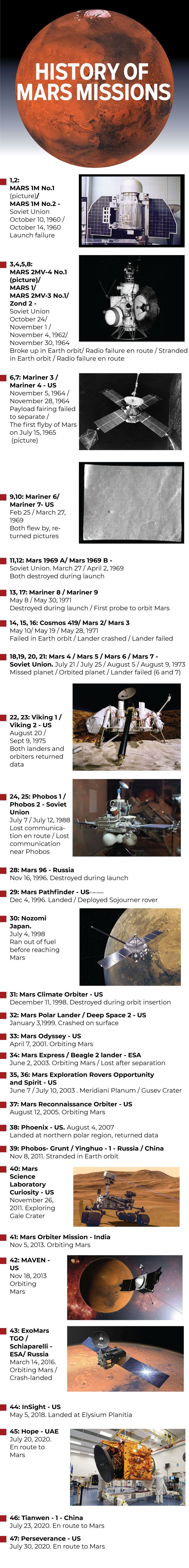 20210207 Mars Missions - Updated