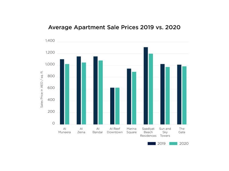 Abu Dhabi Property Market 2020, Core